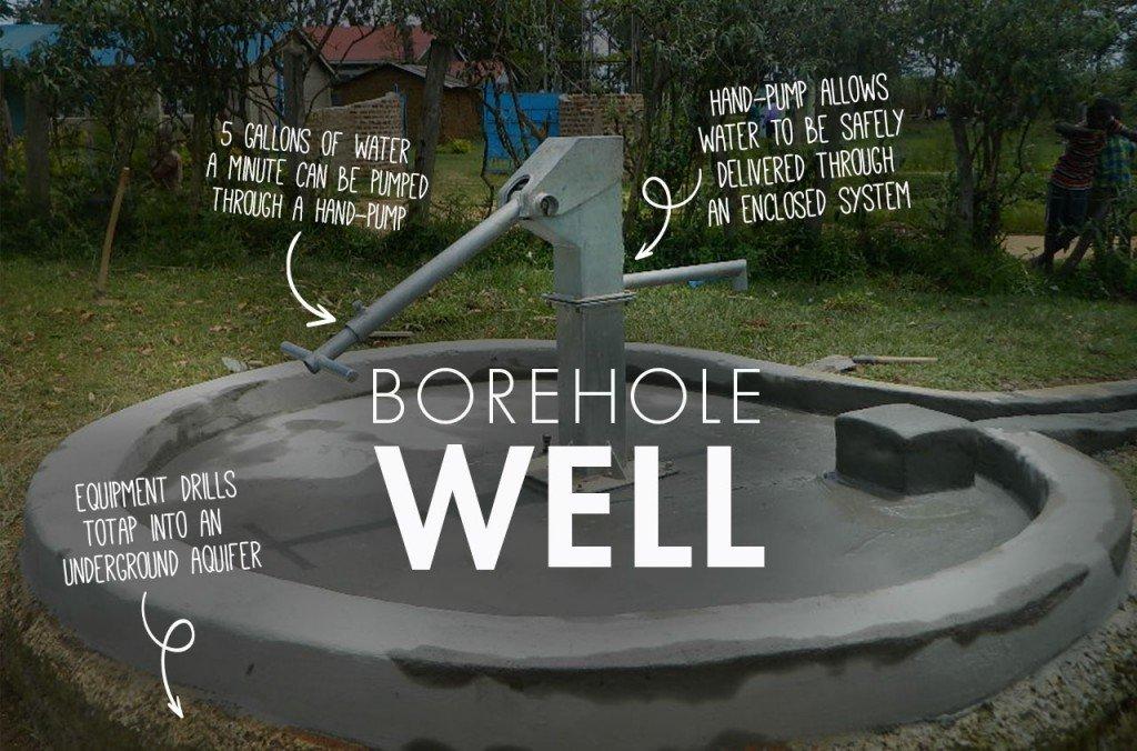 Borehole Well